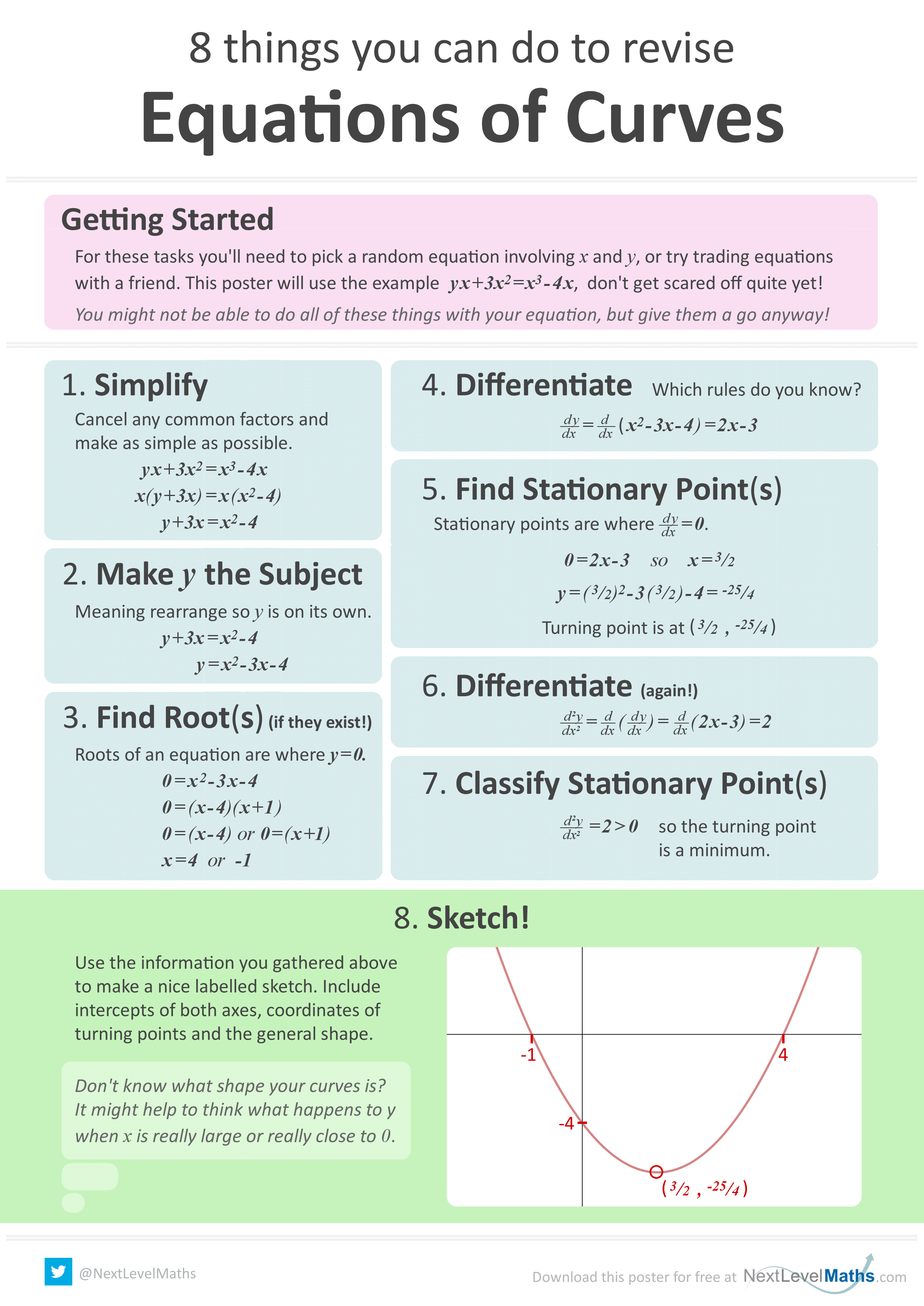 Poster for function transformations